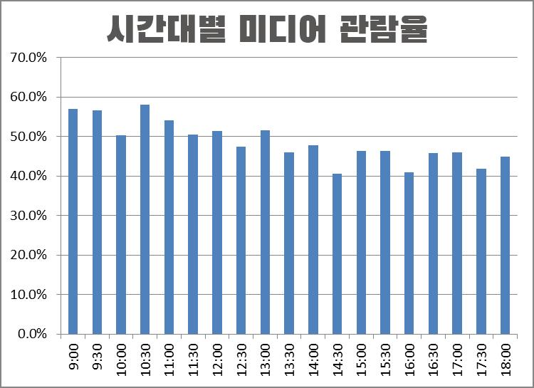 보도자료 시간대별 미디어 관람율